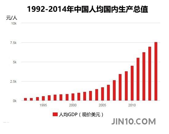 中国储蓄率变动与经济增速走势_中国gdp增长率_改革开放前后的变化_中国gdp变化图(2)_世界经济网