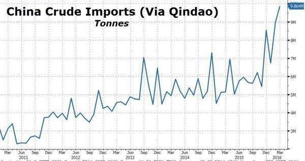 中国自青岛港原油进口(吨)