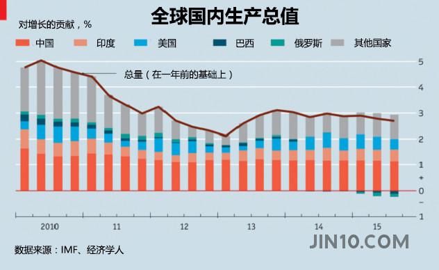 中国gdp总额_沈建光 中国GDP或有所低估 投资增速将持续放缓(2)
